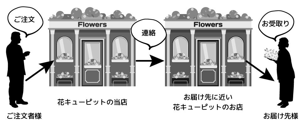 花キューピット説明 ご注文者様が「花キューピット」契約店舗にて手数料の500円をお支払いの上ご注文することで、お届け先様に近い「花キューピット」契約店舗へ<br /> ご注文先の店舗から連絡がいき、お届け先様に近い店舗から直接お届け先様にお花をお届けできるサービスです。